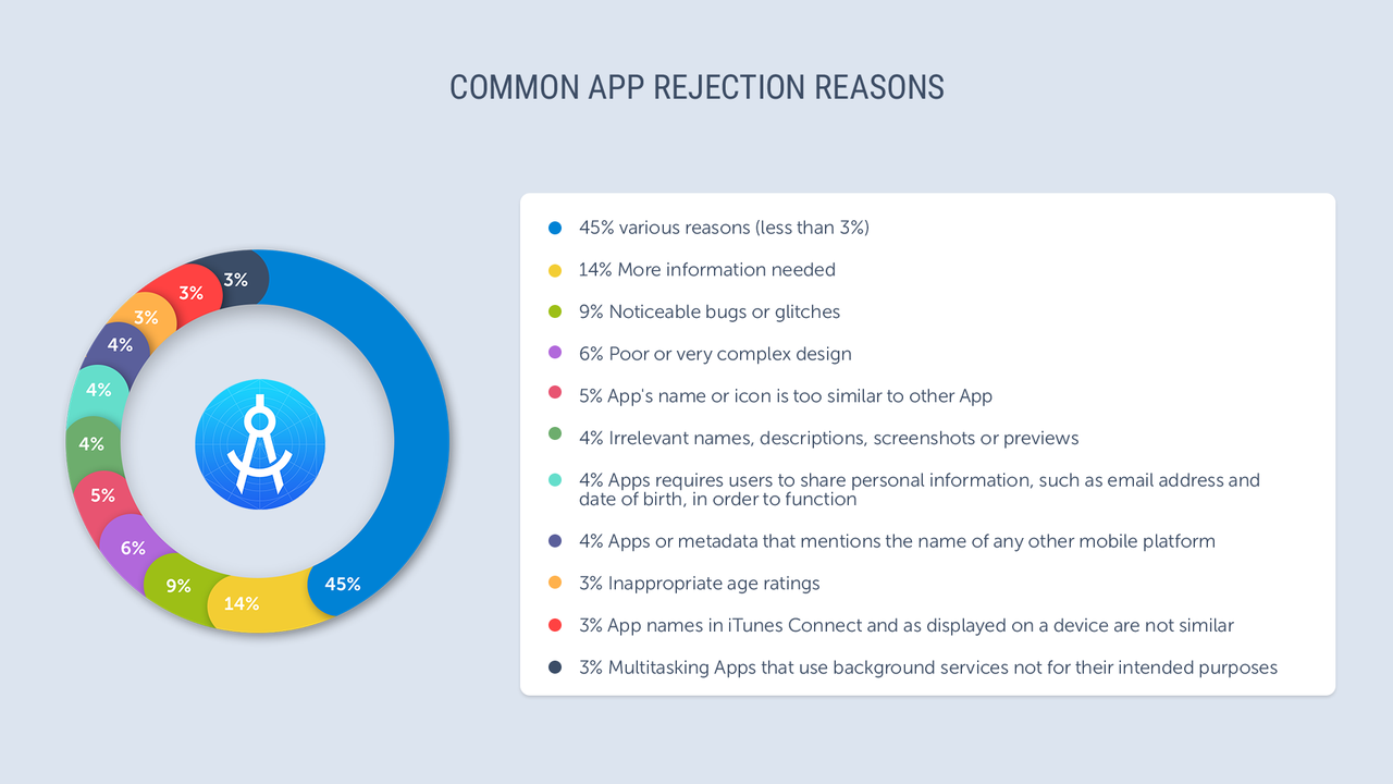 App Store Statistics