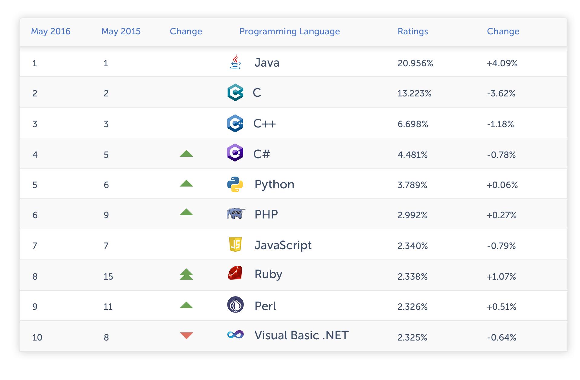 programming languages stat