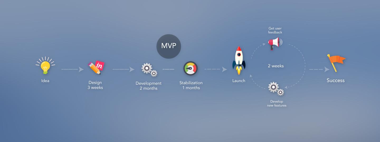 Lean startup development
